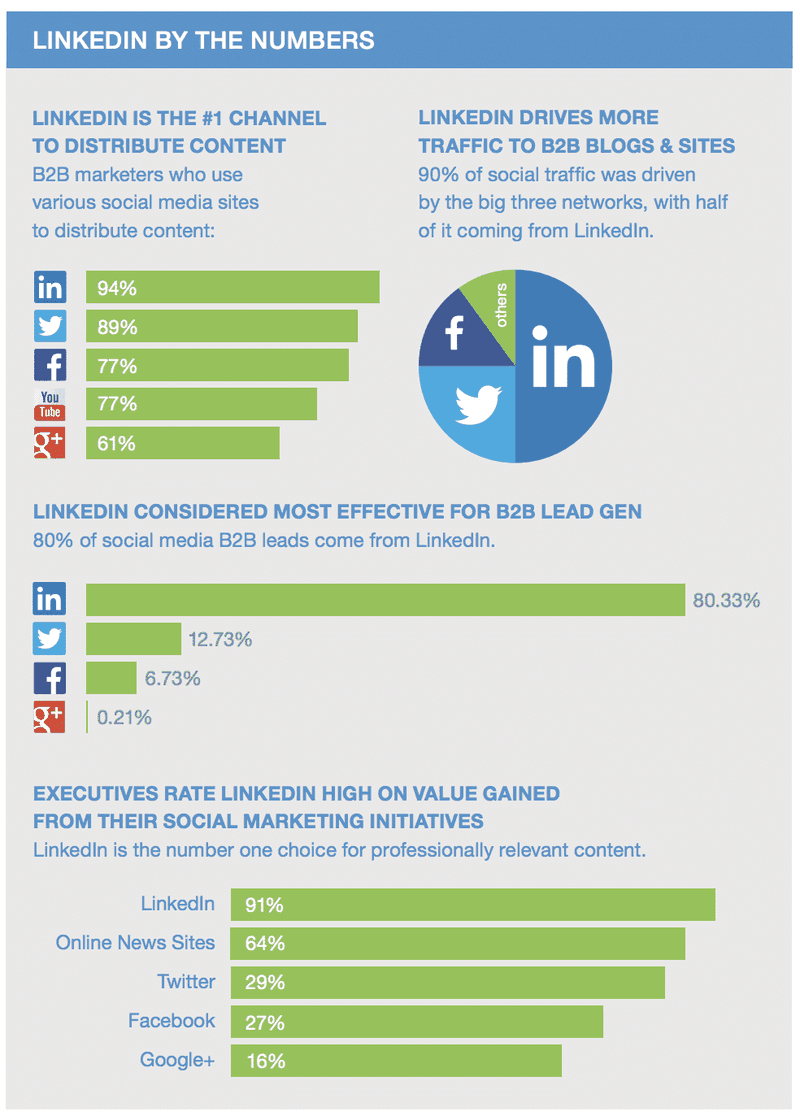 Stats that prove why you should add LinkedIn to your content marketing mix