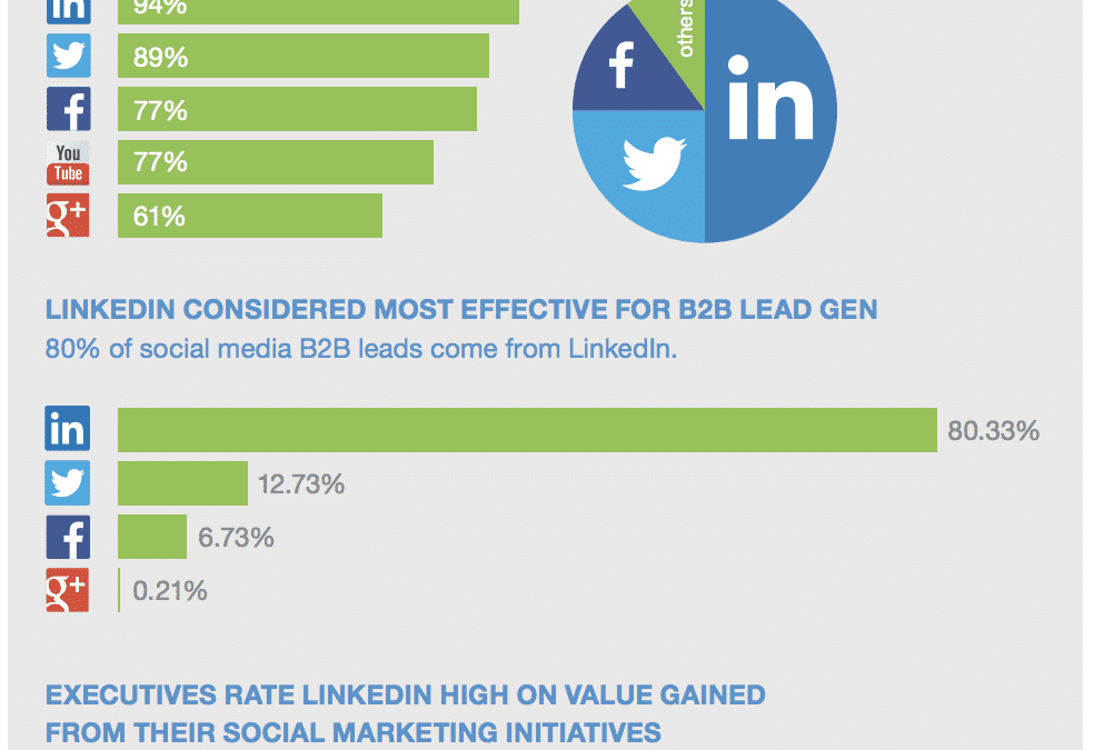 Stats that prove LinkedIn is perfect to support your B2B content marketing strategy